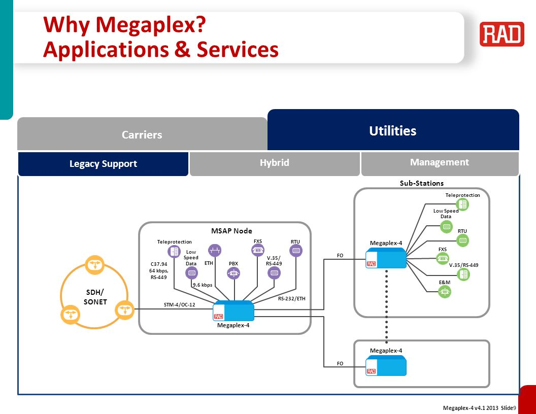 Megaplex-4 v4.1 2013 Slide40 Value Proposition Reduce CapEx with a single device for all your communication needs Support multiple services over diverse infrastructure with fine granularity Optimize bandwidth consumption by grooming/aggregation All in one multiservice platform Complete hybrid TDM and Ethernet solution with unified management (SINGLE IP) Integrated last mile diagnostics and testing services (TDM and Ethernet) Complete solution for copper access – Aggregation, CPE, repeater, power feeding Complete system and port protection schemes (Path protection, APS, LAG, G8032, etc.) Interoperable with DXC, Megaplex, FCD, ASMi, and Optimux (as well as ETX, RICi and IPmux) Central site solution for RAD's MAP and Last Mile offering Fiber and copper aggregation High flexibility supporting Ethernet over TDM and TDM over Ethernet (VCAT-LCAS and Pseudowire) Increased distance (repeaters), power feeding, increased BW (up to 15 Mbps per pair)Interoperable with 3 rd party devices Reduce OpEx by converging services over shared media Any service over any transport Offers a migration path from TDM network to PSN networks Smooth transition from simple Ethernet services to Carrier Ethernet Future-proof