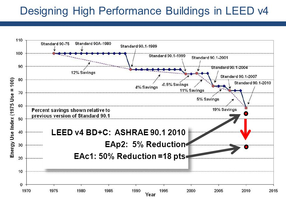 Designing High Performance Buildings in LEED v4 LEED v4 BD+C: ASHRAE 90.1 2010 EAp2: 5% Reduction EAc1: 50% Reduction =18 pts LEED v4 BD+C: ASHRAE 90.1 2010 EAp2: 5% Reduction EAc1: 50% Reduction =18 pts