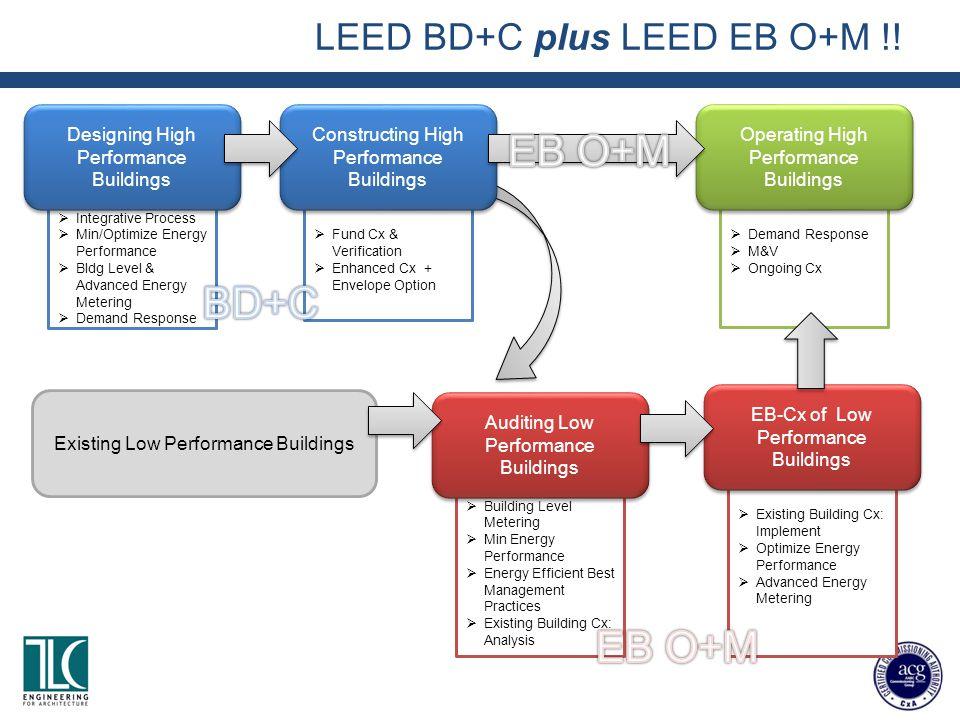 LEED BD+C plus LEED EB O+M !!  Integrative Process  Min/Optimize Energy Performance  Bldg Level & Advanced Energy Metering  Demand Response Design