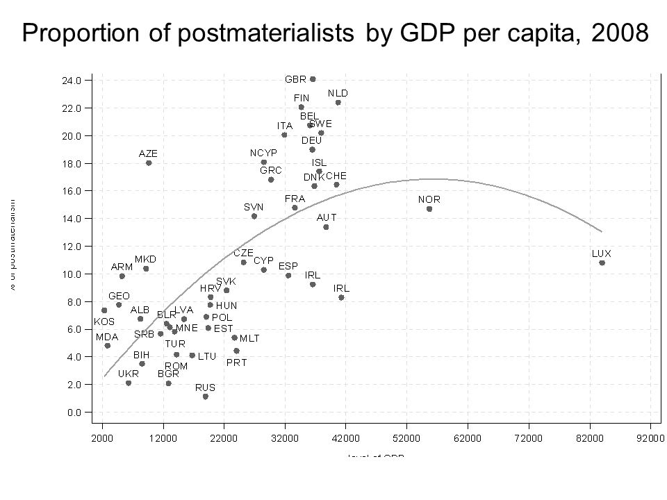 Proportion of postmaterialists by GDP per capita, 2008