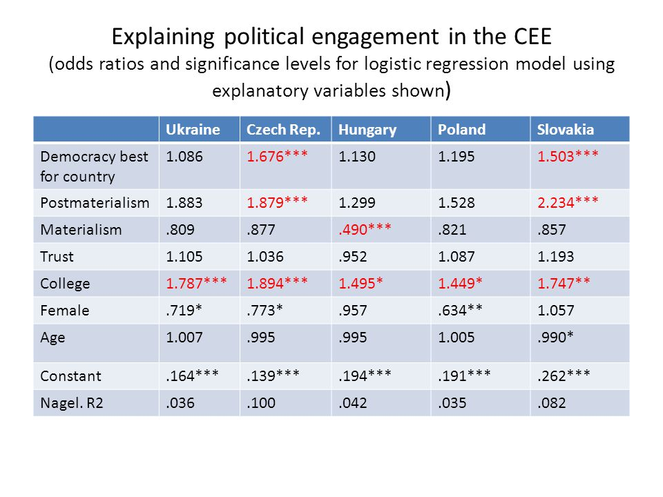 Explaining political engagement in the CEE (odds ratios and significance levels for logistic regression model using explanatory variables shown ) UkraineCzech Rep.HungaryPolandSlovakia Democracy best for country 1.0861.676***1.1301.1951.503*** Postmaterialism1.8831.879***1.2991.5282.234*** Materialism.809.877.490***.821.857 Trust1.1051.036.9521.0871.193 College1.787***1.894***1.495*1.449*1.747** Female.719*.773*.957.634**1.057 Age1.007.995 1.005.990* Constant.164***.139***.194***.191***.262*** Nagel.