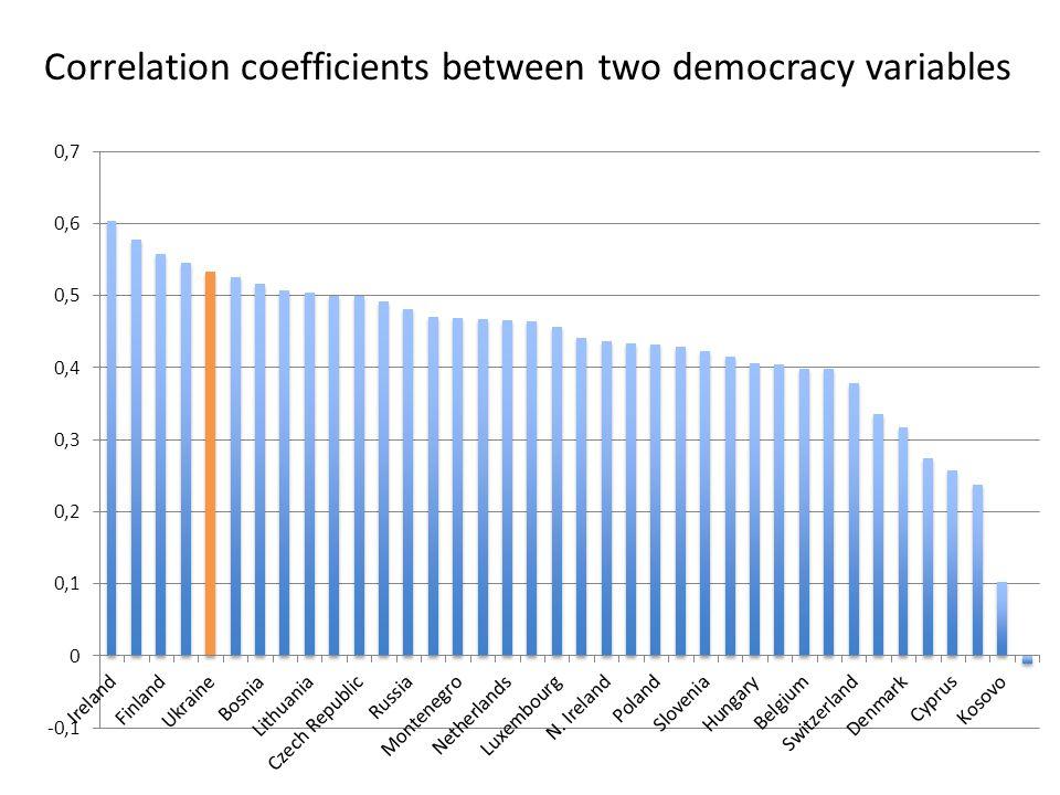 Correlation coefficients between two democracy variables