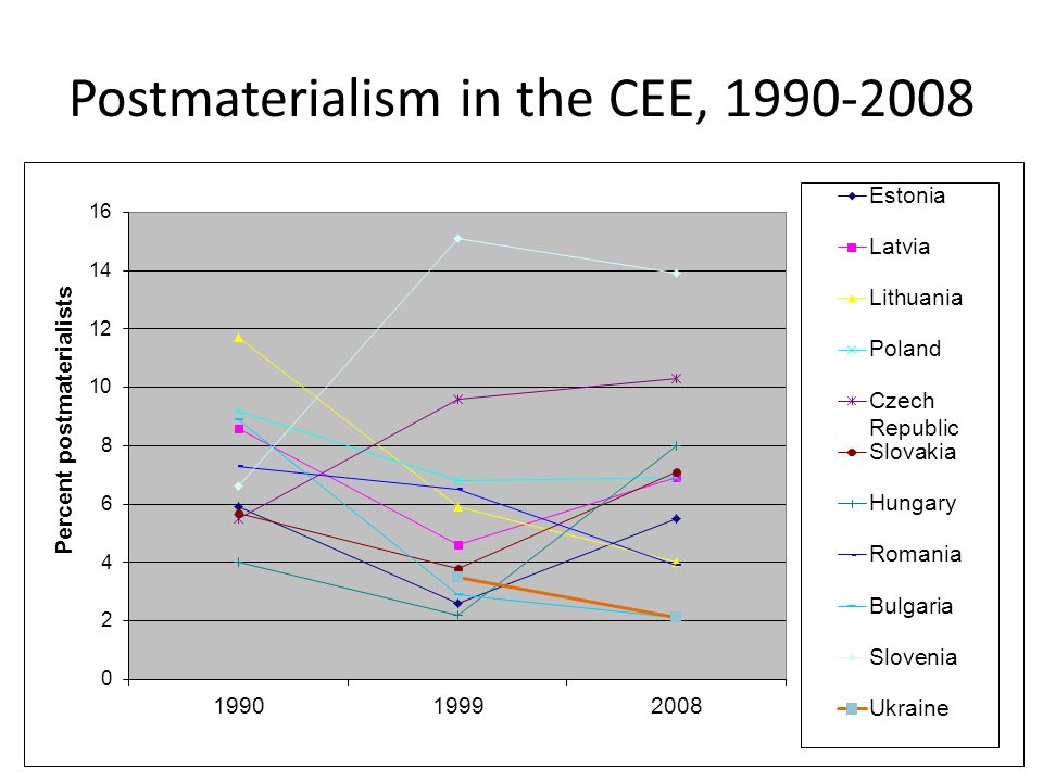Postmaterialism in the CEE, 1990-2008