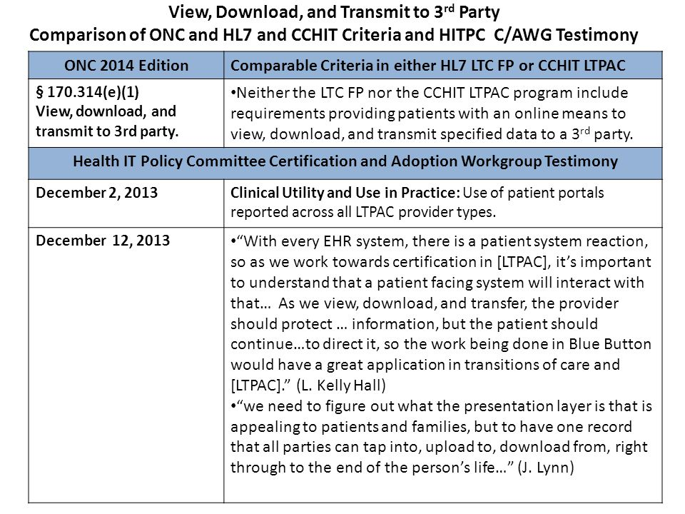 View, Download, and Transmit to 3 rd Party Comparison of ONC and HL7 and CCHIT Criteria and HITPC C/AWG Testimony ONC 2014 Edition Comparable Criteria