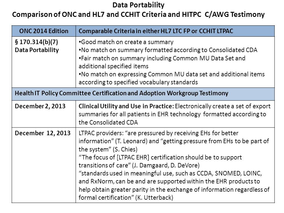 Data Portability Comparison of ONC and HL7 and CCHIT Criteria and HITPC C/AWG Testimony ONC 2014 Edition Comparable Criteria in either HL7 LTC FP or C