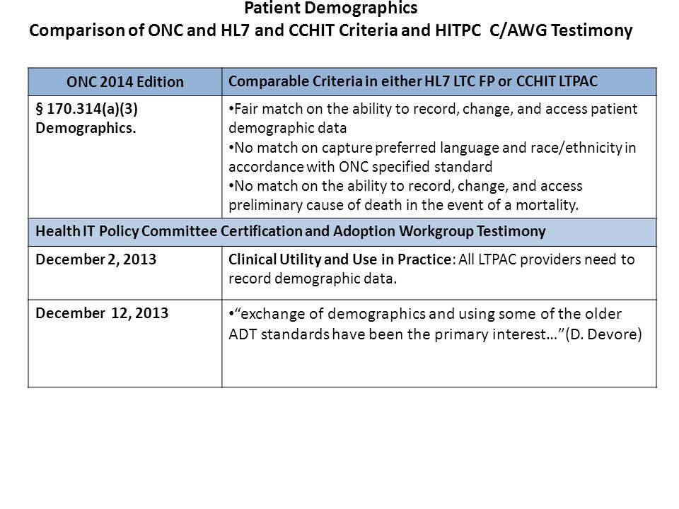 Patient Demographics Comparison of ONC and HL7 and CCHIT Criteria and HITPC C/AWG Testimony ONC 2014 Edition Comparable Criteria in either HL7 LTC FP