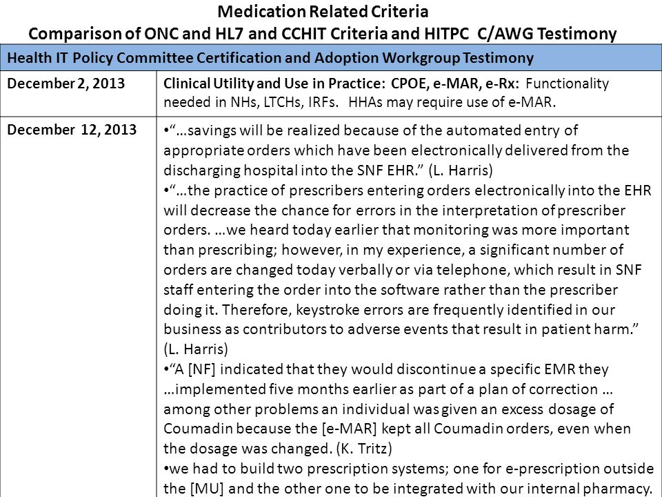 Medication Related Criteria Comparison of ONC and HL7 and CCHIT Criteria and HITPC C/AWG Testimony Health IT Policy Committee Certification and Adopti