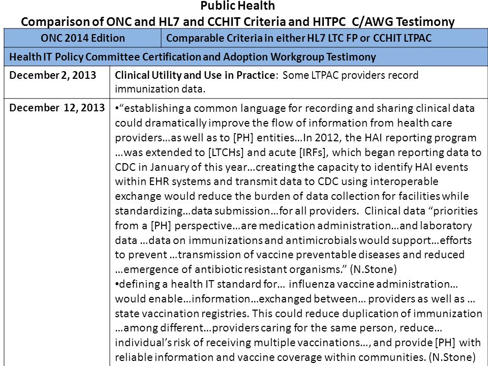 Public Health Comparison of ONC and HL7 and CCHIT Criteria and HITPC C/AWG Testimony ONC 2014 Edition Comparable Criteria in either HL7 LTC FP or CCHI