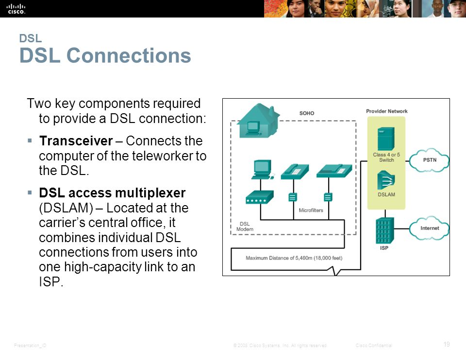 Presentation_ID 19 © 2008 Cisco Systems, Inc. All rights reserved.Cisco Confidential DSL DSL Connections Two key components required to provide a DSL