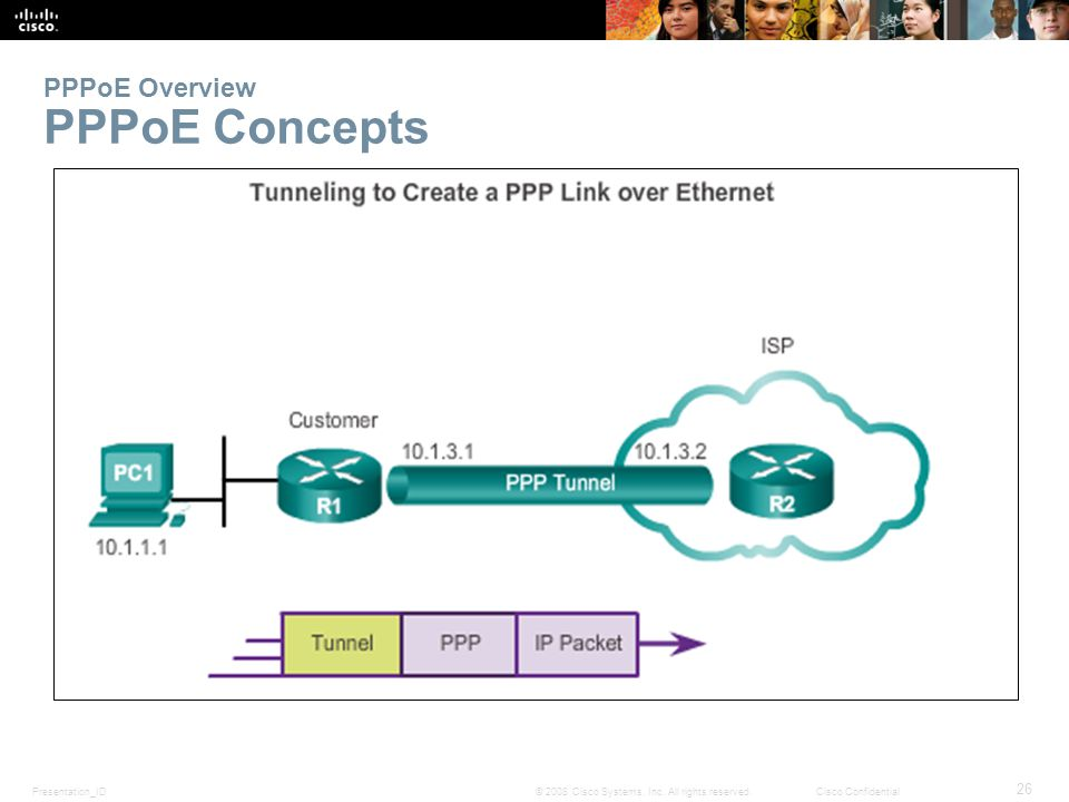 Presentation_ID 26 © 2008 Cisco Systems, Inc. All rights reserved.Cisco Confidential PPPoE Overview PPPoE Concepts.