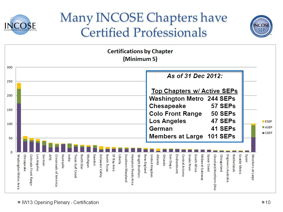 Many INCOSE Chapters have Certified Professionals IW13 Opening Plenary - Certification10 As of 31 Dec 2012: Top Chapters w/ Active SEPs Washington Metro 244 SEPs Chesapeake 57 SEPs Colo Front Range 50 SEPs Los Angeles 47 SEPs German 41 SEPs Members at Large 101 SEPs