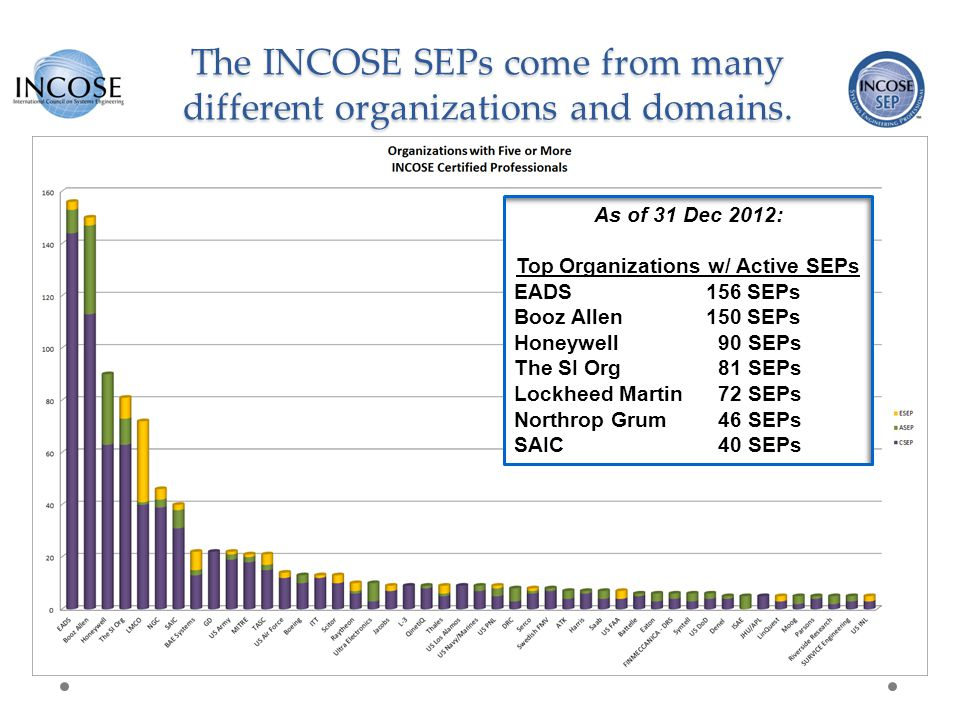 The INCOSE SEPs come from many different organizations and domains.