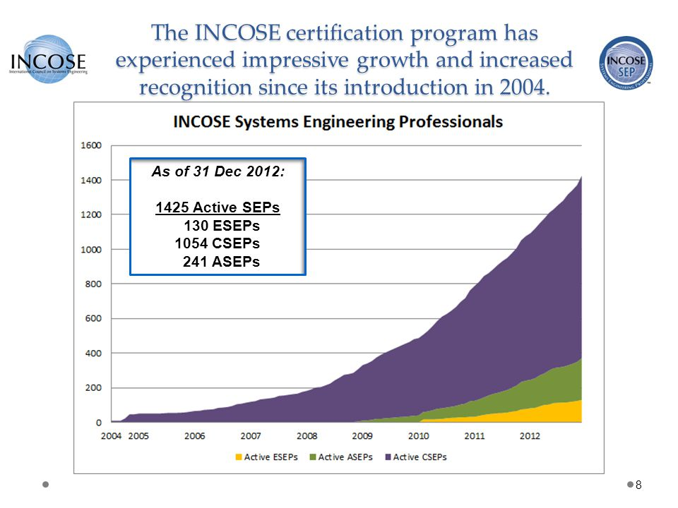The INCOSE certification program has experienced impressive growth and increased recognition since its introduction in 2004.
