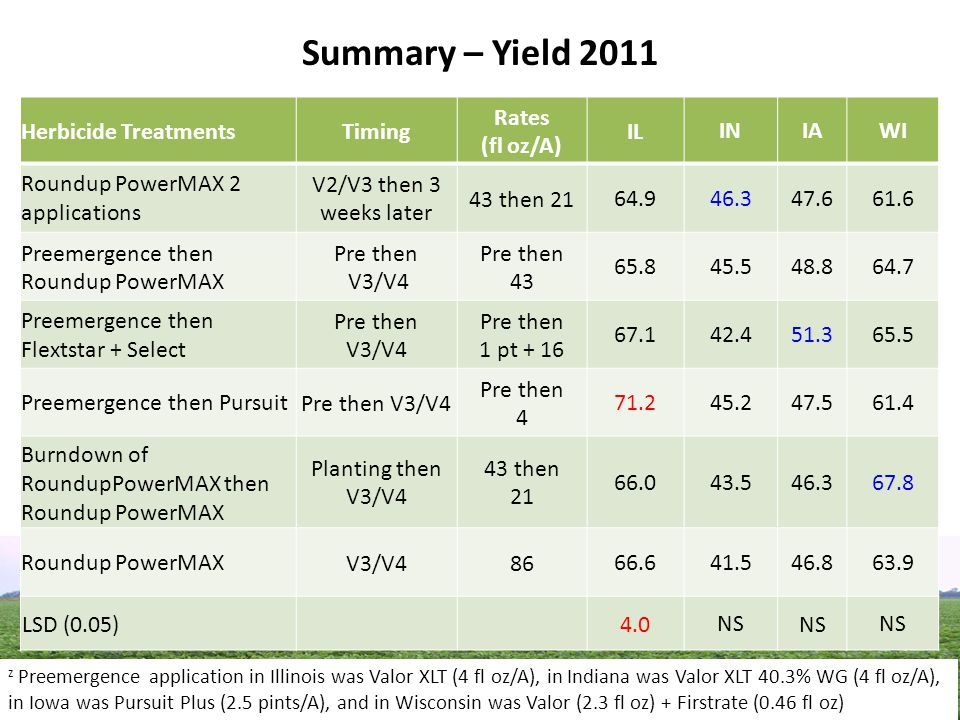 Summary – Yield 2011 Herbicide TreatmentsTiming Rates (fl oz/A) IL INIAWI Roundup PowerMAX 2 applications V2/V3 then 3 weeks later 43 then 2164.9 46.3 47.6 61.6 Preemergence then Roundup PowerMAX Pre then V3/V4 Pre then 43 65.8 45.5 48.8 64.7 Preemergence then Flextstar + Select Pre then V3/V4 Pre then 1 pt + 16 67.1 42.4 51.3 65.5 Preemergence then PursuitPre then V3/V4 Pre then 4 71.2 45.2 47.5 61.4 Burndown of RoundupPowerMAX then Roundup PowerMAX Planting then V3/V4 43 then 21 66.0 43.5 46.3 67.8 Roundup PowerMAXV3/V48666.6 41.5 46.8 63.9 LSD (0.05) 4.0 NS z Preemergence application in Illinois was Valor XLT (4 fl oz/A), in Indiana was Valor XLT 40.3% WG (4 fl oz/A), in Iowa was Pursuit Plus (2.5 pints/A), and in Wisconsin was Valor (2.3 fl oz) + Firstrate (0.46 fl oz)