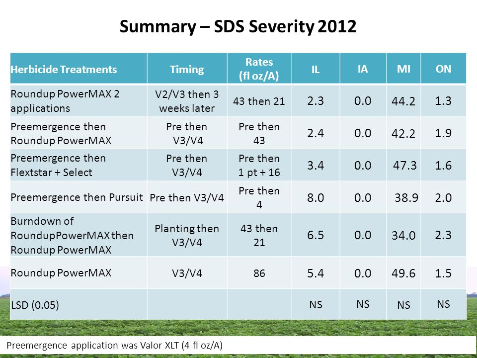 Summary – SDS Severity 2012 Herbicide TreatmentsTiming Rates (fl oz/A) IL IAMION Roundup PowerMAX 2 applications V2/V3 then 3 weeks later 43 then 21 2.3 0.0 44.2 1.3 Preemergence then Roundup PowerMAX Pre then V3/V4 Pre then 43 2.4 0.0 42.2 1.9 Preemergence then Flextstar + Select Pre then V3/V4 Pre then 1 pt + 16 3.4 0.0 47.3 1.6 Preemergence then PursuitPre then V3/V4 Pre then 4 8.0 0.0 38.9 2.0 Burndown of RoundupPowerMAX then Roundup PowerMAX Planting then V3/V4 43 then 21 6.5 0.0 34.0 2.3 Roundup PowerMAXV3/V486 5.4 0.0 49.6 1.5 LSD (0.05) NS Preemergence application was Valor XLT (4 fl oz/A)