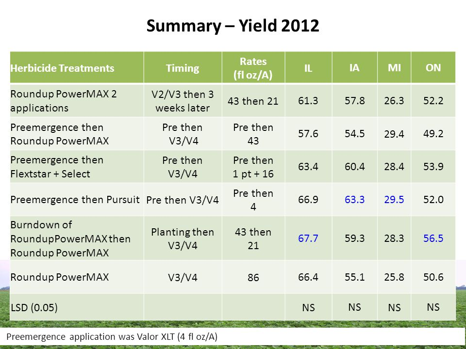 Summary – Yield 2012 Herbicide TreatmentsTiming Rates (fl oz/A) IL IAMION Roundup PowerMAX 2 applications V2/V3 then 3 weeks later 43 then 2161.3 57.8