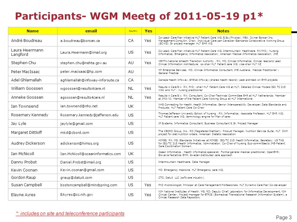 Page 3 Participants- WGM Meetg of 2011-05-19 p1* Nameemail Country YesNotes André Boudreau a.boudreau@boroan.ca CA Yes Co-Lead- Care Plan initiative/HL7 Patient Care WG.