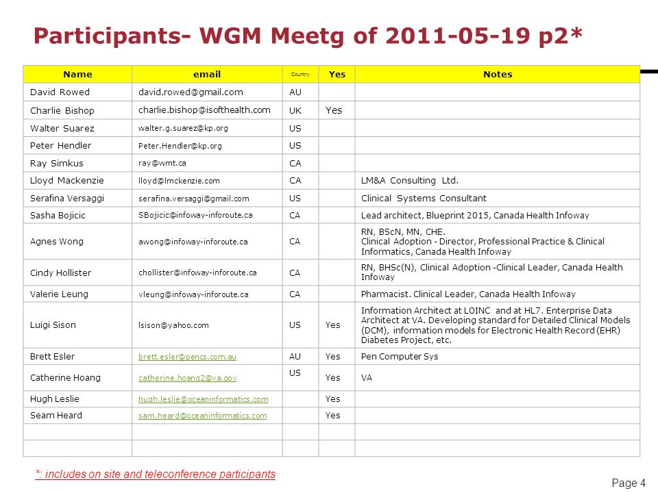 Page 4 Participants- WGM Meetg of 2011-05-19 p2* Nameemail Country Yes Notes David Rowed david.rowed@gmail.com AU Charlie Bishop charlie.bishop@isofthealth.com UK Yes Walter Suarez walter.g.suarez@kp.org US Peter Hendler Peter.Hendler@kp.org US Ray Simkus ray@wmt.ca CA Lloyd Mackenzie lloyd@lmckenzie.com CALM&A Consulting Ltd.