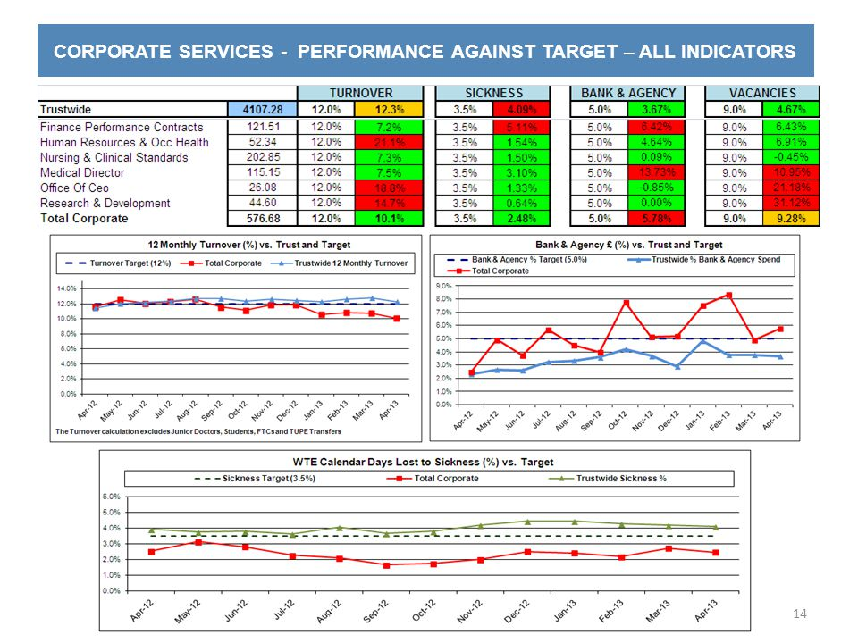 CORPORATE SERVICES - PERFORMANCE AGAINST TARGET – ALL INDICATORS 14
