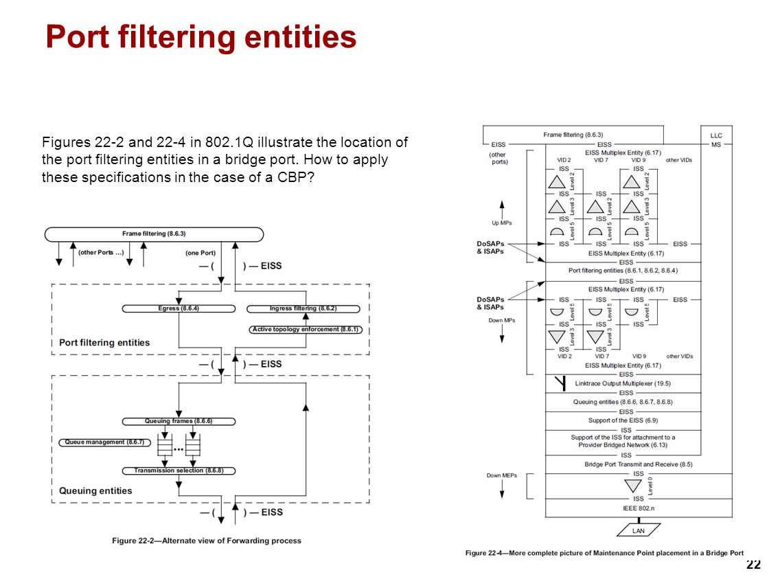 22 Port filtering entities Figures 22-2 and 22-4 in 802.1Q illustrate the location of the port filtering entities in a bridge port.