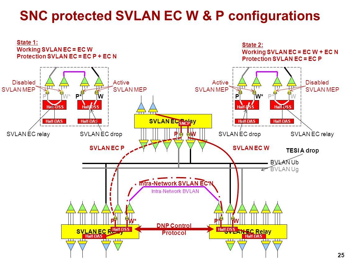 25 SNC protected SVLAN EC W & P configurations SVLAN EC Relay Intra-Network BVLAN SVLAN EC Relay BVLAN Ub SNCP Half-DSS BVLAN Ug Half-DAS Half-DSS Half-DAS WP W*P WP* SVLAN EC PSVLAN EC W Intra-Network SVLAN EC N State 1: Working SVLAN EC = EC W Protection SVLAN EC = EC P + EC N State 2: Working SVLAN EC = EC W + EC N Protection SVLAN EC = EC P DNP Control Protocol W*P WP* Half-DAS Half-DSS W*P WP* Half-DAS Half-DSS Disabled SVLAN MEP Active SVLAN MEP Disabled SVLAN MEP SVLAN EC relay TESI A drop SVLAN EC relay SVLAN EC drop