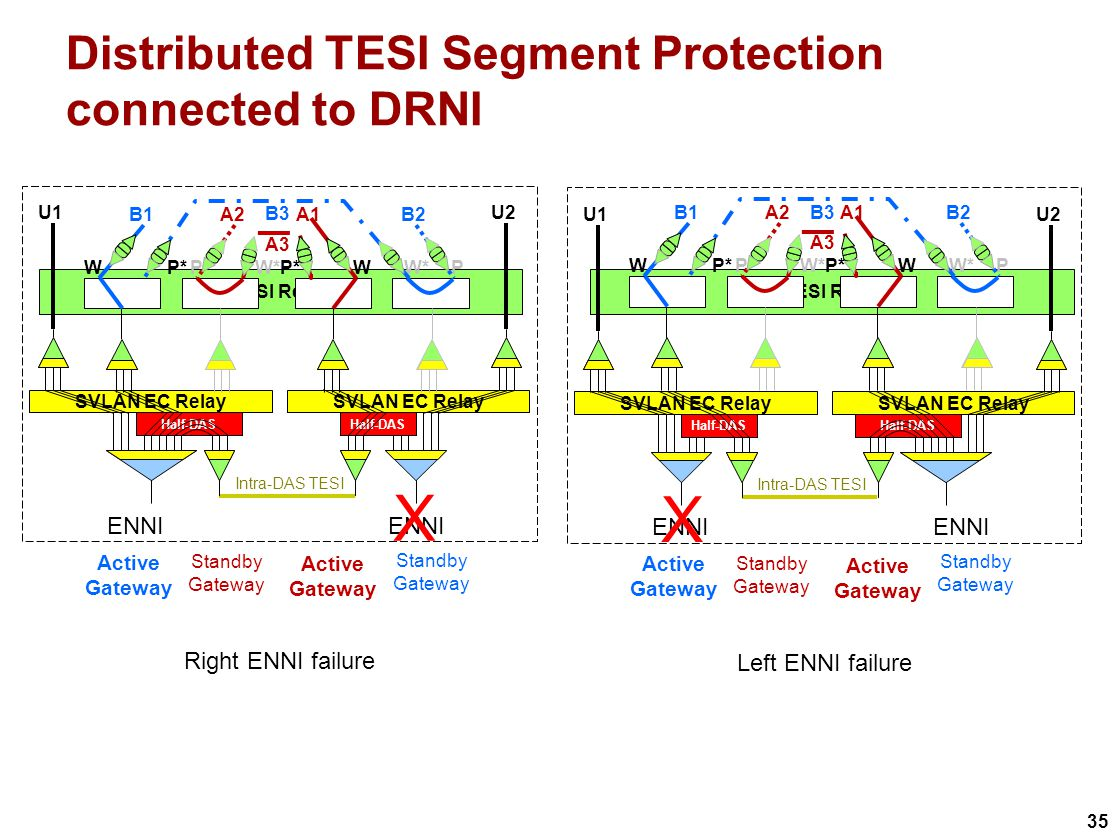 35 TESI Relay Distributed TESI Segment Protection connected to DRNI Active Gateway Standby Gateway Active Gateway Standby Gateway SVLAN EC Relay U1U2 Right ENNI failure Intra-DAS TESI ENNI Half-DAS X Active Gateway Standby Gateway Active Gateway Standby Gateway SVLAN EC Relay U1U2 Left ENNI failure Intra-DAS TESI ENNI Half-DAS X W*P WP* W PW* B3 B1B2A1A2 A3 W*P WP* W PW* B3 B1B2A1A2 A3