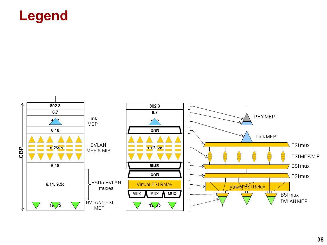 38 Legend 6.11, 9.5c 19.2/5 6.11, 9.5c 19.2/5 CBP BVLAN/TESI MEP BSI mux BSI MEP/MIP 19.2/3/5 SVLAN MEP & MIP MUX Virtual BSI Relay MUX 6.18 MUX BSI mux BVLAN MEP BSI to BVLAN muxes 19.2 6.7 802.3 Link MEP 19.2 6.7 802.3 Link MEP PHY MEP