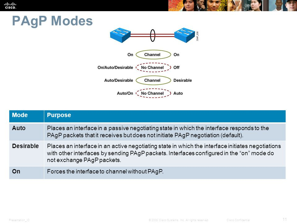 Presentation_ID 11 © 2008 Cisco Systems, Inc. All rights reserved.Cisco Confidential PAgP Modes ModePurpose AutoPlaces an interface in a passive negot