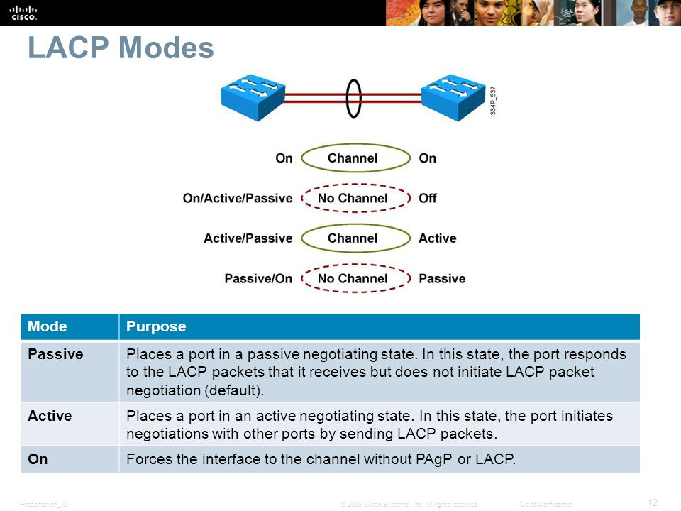 Presentation_ID 12 © 2008 Cisco Systems, Inc. All rights reserved.Cisco Confidential LACP Modes ModePurpose PassivePlaces a port in a passive negotiat