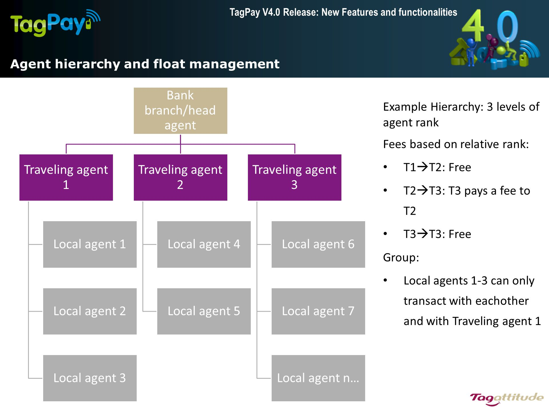 TagPay V4.0 Release: New Features and functionalities Agent hierarchy and float management Example Hierarchy: 3 levels of agent rank Fees based on rel