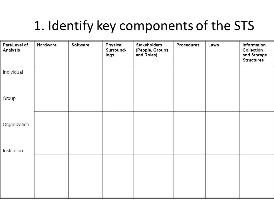 1. Identify key components of the STS Part/Level of Analysis HardwareSoftwarePhysical Surround- ings Stakeholders (People, Groups, and Roles) Procedur