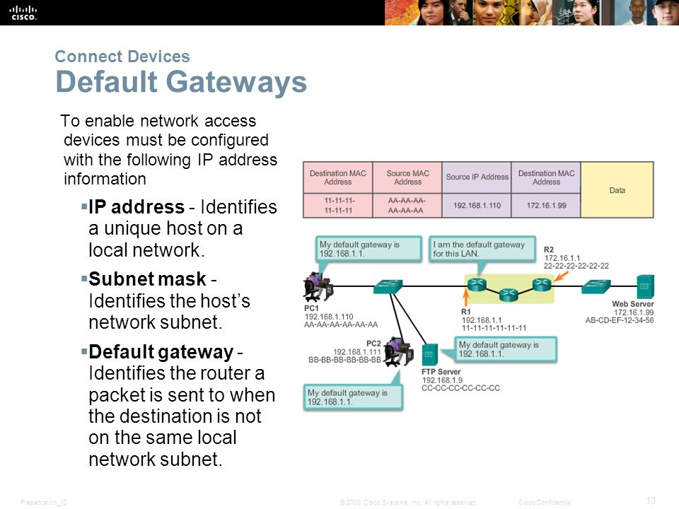 Presentation_ID 13 © 2008 Cisco Systems, Inc. All rights reserved.Cisco Confidential To enable network access devices must be configured with the foll