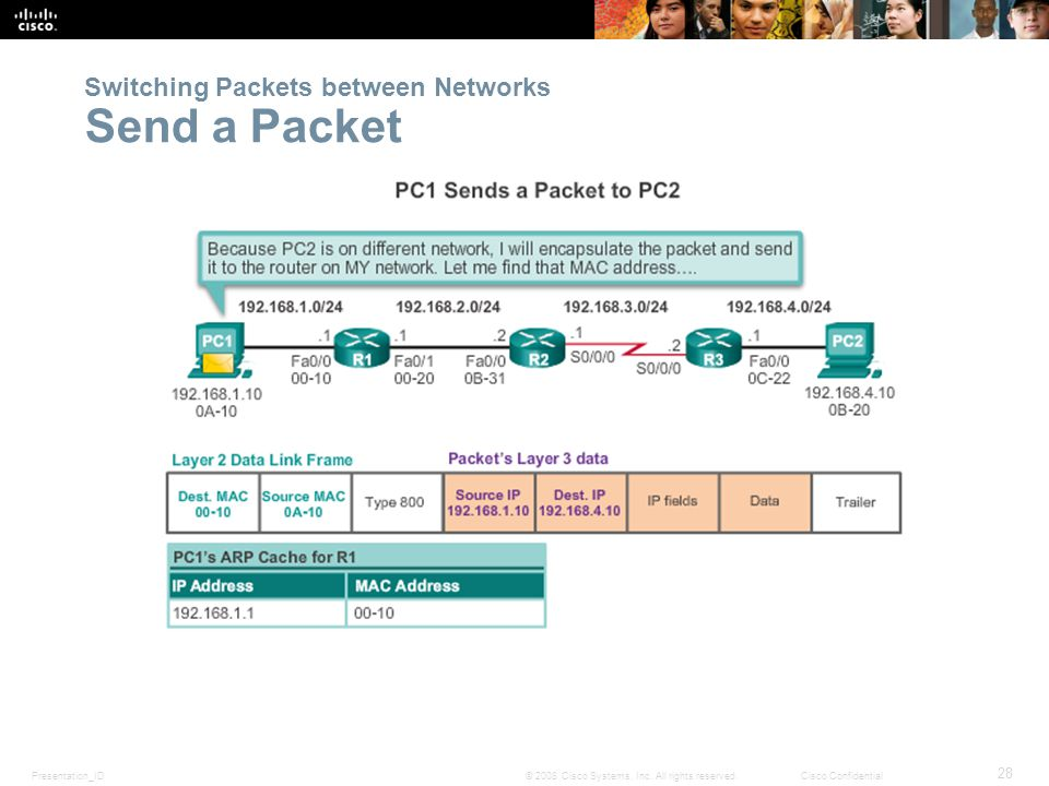 Presentation_ID 28 © 2008 Cisco Systems, Inc. All rights reserved.Cisco Confidential Switching Packets between Networks Send a Packet