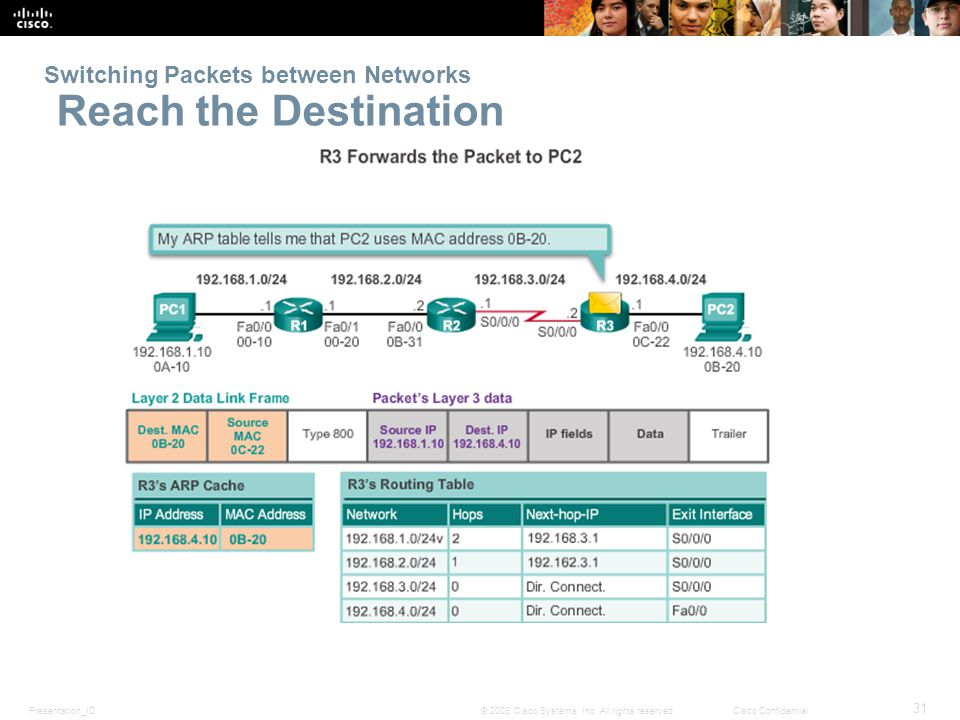 Presentation_ID 31 © 2008 Cisco Systems, Inc. All rights reserved.Cisco Confidential Switching Packets between Networks Reach the Destination