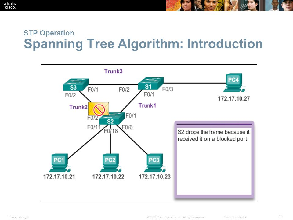 Presentation_ID 14 © 2008 Cisco Systems, Inc. All rights reserved.Cisco Confidential STP Operation Spanning Tree Algorithm: Introduction