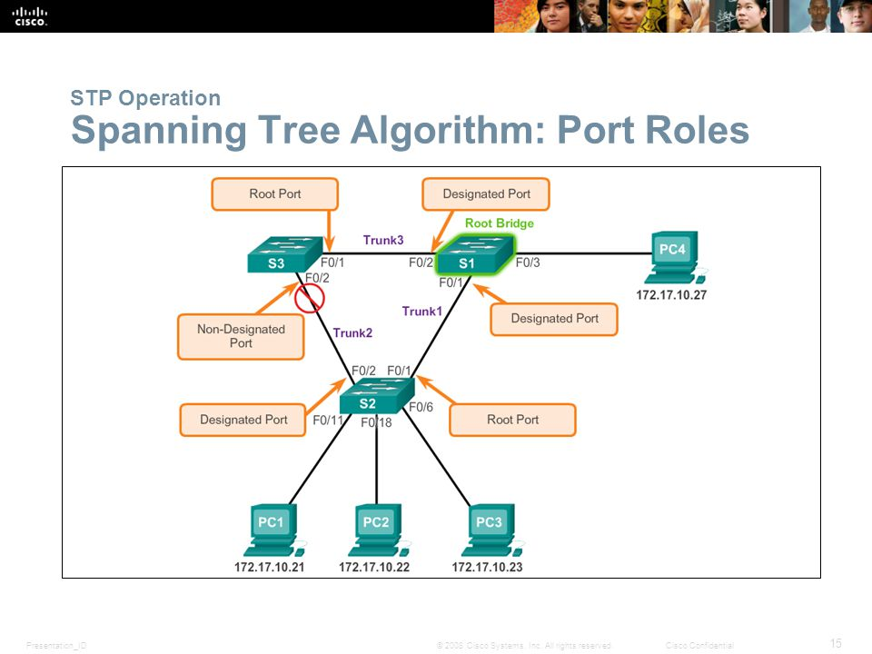Presentation_ID 15 © 2008 Cisco Systems, Inc. All rights reserved.Cisco Confidential STP Operation Spanning Tree Algorithm: Port Roles