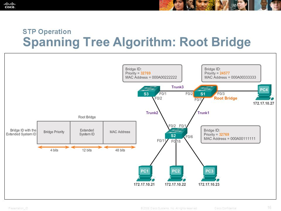 Presentation_ID 16 © 2008 Cisco Systems, Inc. All rights reserved.Cisco Confidential STP Operation Spanning Tree Algorithm: Root Bridge