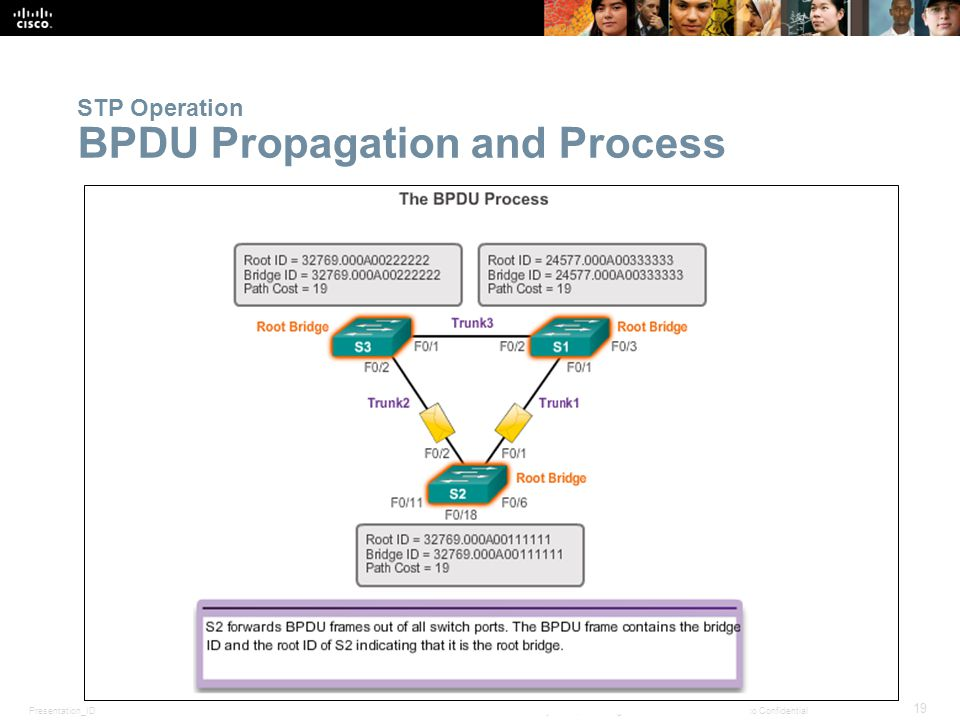 Presentation_ID 19 © 2008 Cisco Systems, Inc. All rights reserved.Cisco Confidential STP Operation BPDU Propagation and Process