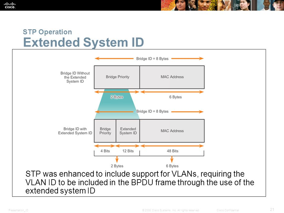Presentation_ID 21 © 2008 Cisco Systems, Inc. All rights reserved.Cisco Confidential STP Operation Extended System ID STP was enhanced to include supp