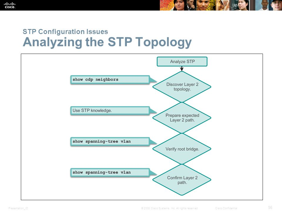 Presentation_ID 56 © 2008 Cisco Systems, Inc. All rights reserved.Cisco Confidential STP Configuration Issues Analyzing the STP Topology