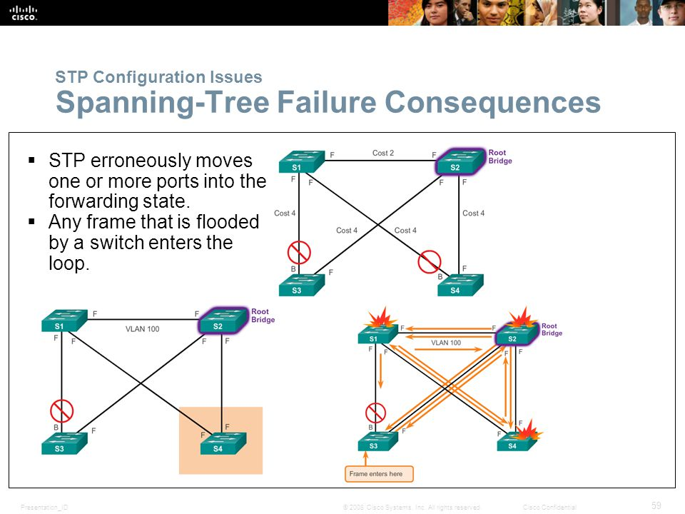 Presentation_ID 59 © 2008 Cisco Systems, Inc. All rights reserved.Cisco Confidential STP Configuration Issues Spanning-Tree Failure Consequences  STP
