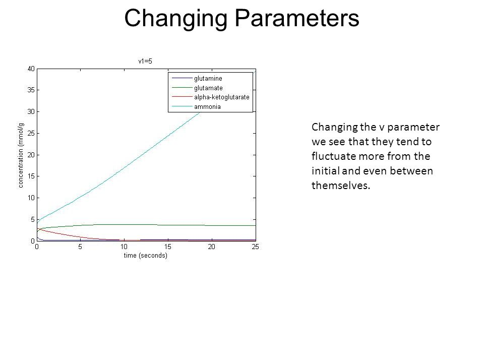 Changing Parameters Changing the v parameter we see that they tend to fluctuate more from the initial and even between themselves.