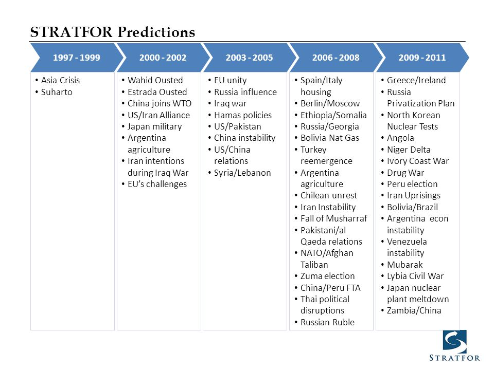 STRATFOR Predictions 1997 - 19992000 - 20022003 - 20052006 - 20082009 - 2011 Asia Crisis Suharto Wahid Ousted Estrada Ousted China joins WTO US/Iran A