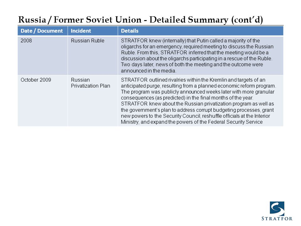 Russia / Former Soviet Union - Detailed Summary (cont'd) Date / DocumentIncidentDetails 2008Russian RubleSTRATFOR knew (internally) that Putin called