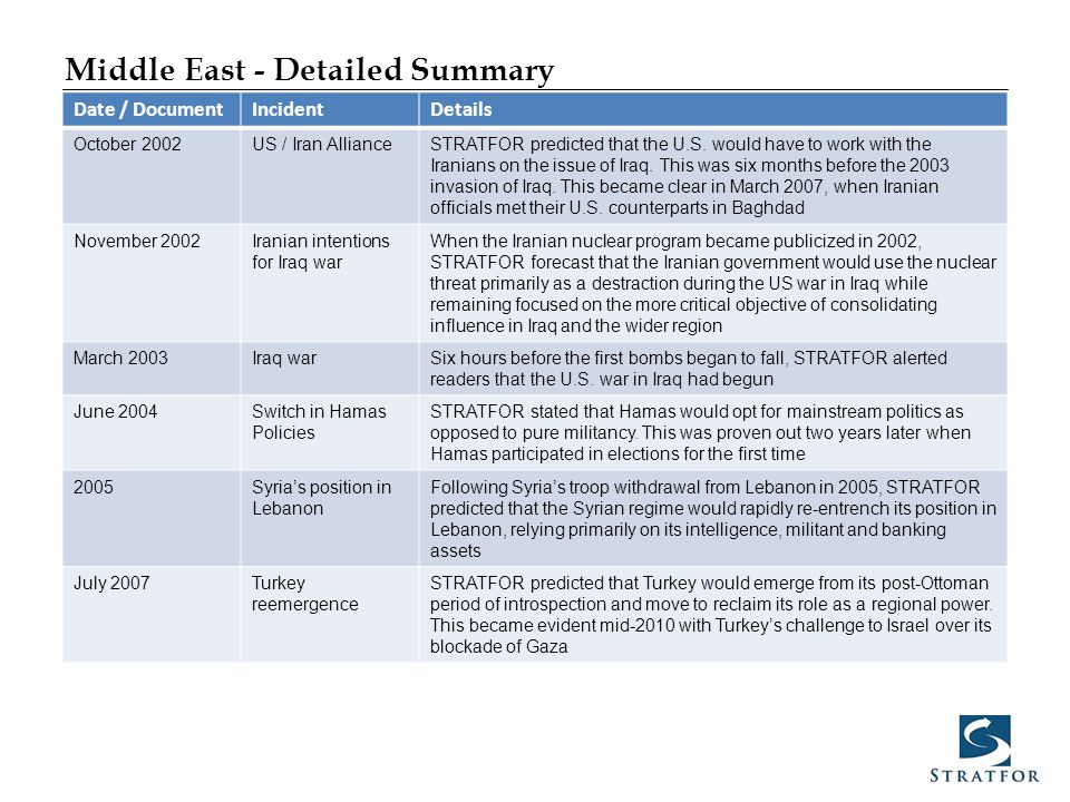 Middle East - Detailed Summary Date / DocumentIncidentDetails October 2002US / Iran AllianceSTRATFOR predicted that the U.S. would have to work with t