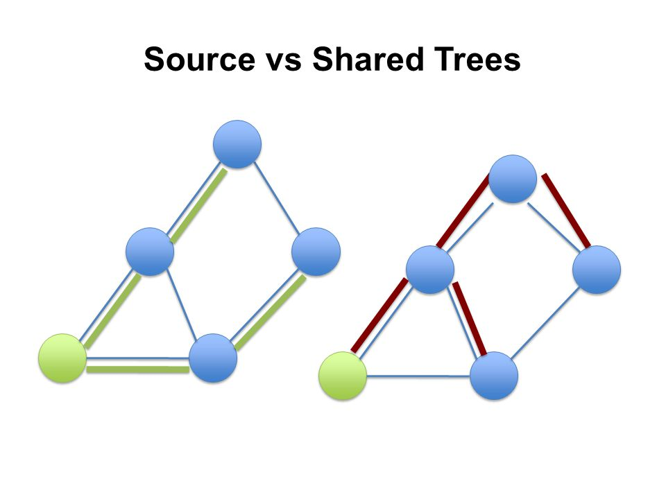 Source vs Shared Trees