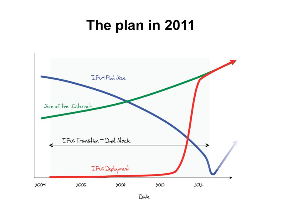 The plan in 2011