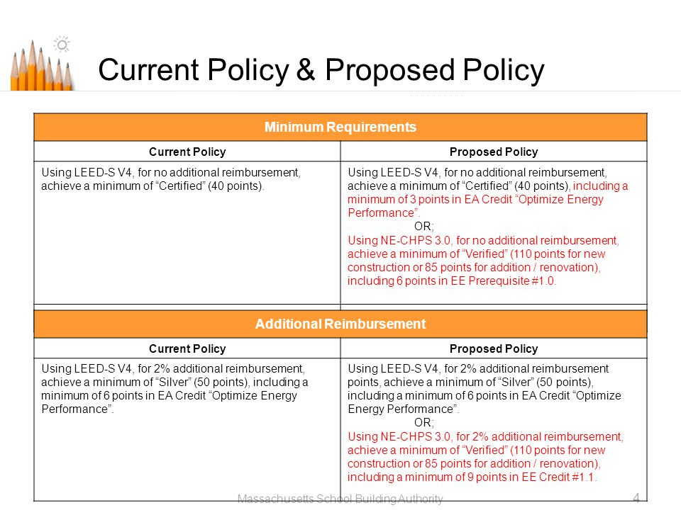Current Policy & Proposed Policy Massachusetts School Building Authority 4 Minimum Requirements Current PolicyProposed Policy Using LEED-S V4, for no