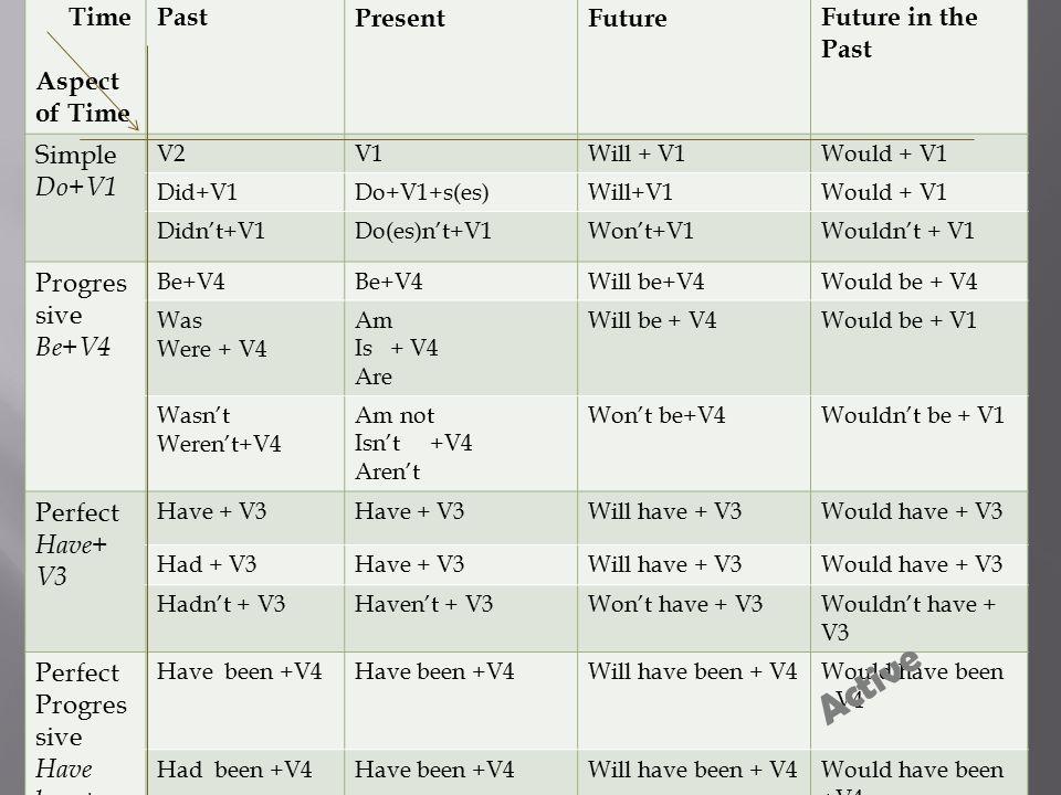 Time Aspect of Time PastPresentFutureFuture in the Past Simple Do+V1 V2V1Will + V1Would + V1 Did+V1Do+V1+s(es)Will+V1Would + V1 Didn't+V1Do(es)n't+V1W