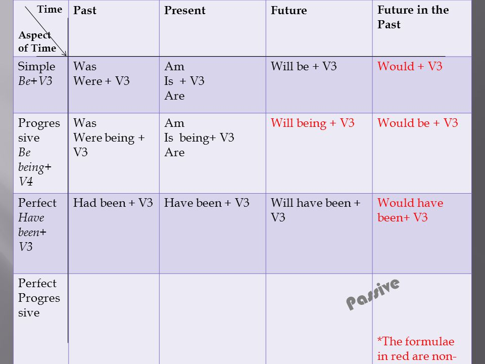 Time Aspect of Time PastPresentFutureFuture in the Past Simple Be+V3 Was Were + V3 Am Is + V3 Are Will be + V3Would + V3 Progres sive Be being+ V4 Was